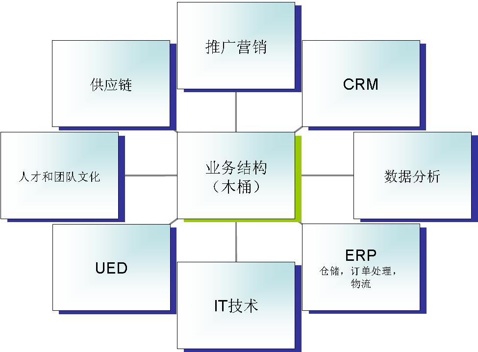 探寻电子商务的DNA - IT江湖 - IT江湖